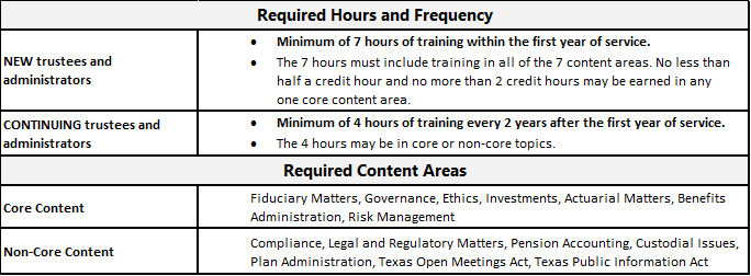 Summary table of MET Program requirements -- All information presented is described in detail in the following paragraphs